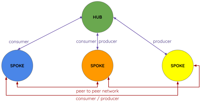 Target community network example