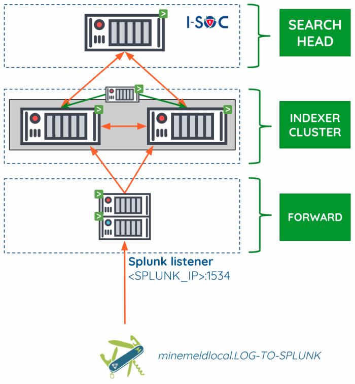Splunk distributed deployment architecture